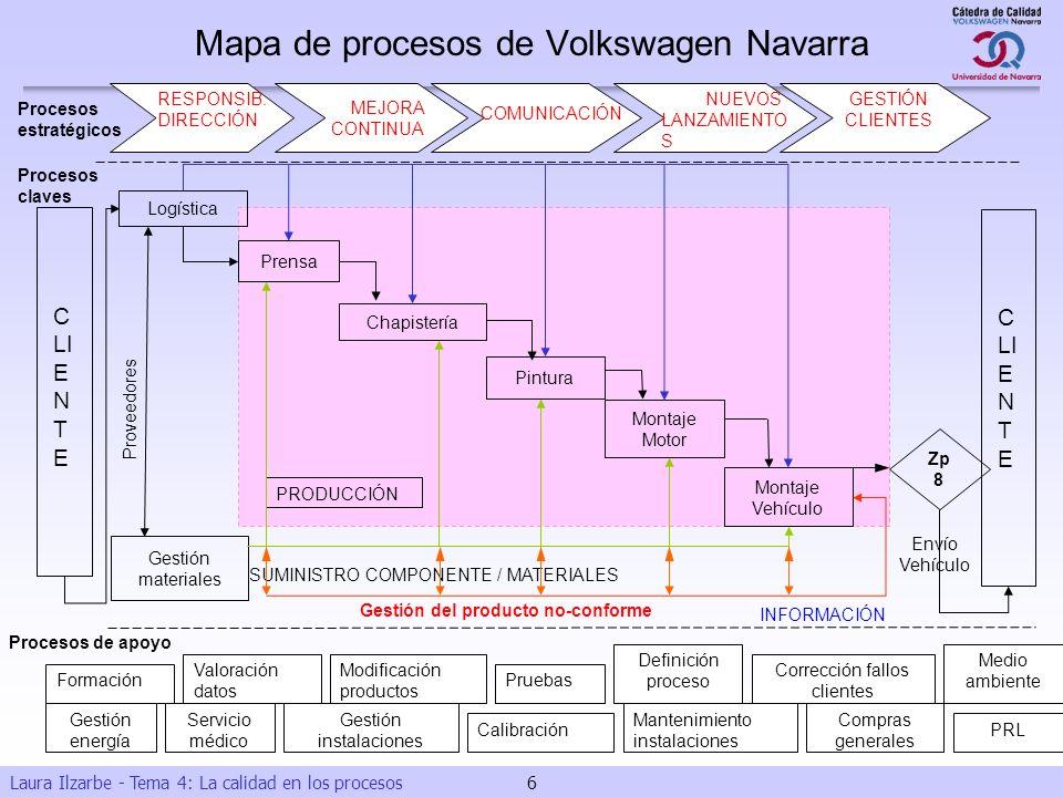 Mapa de procesos de Volkswagen Navarra