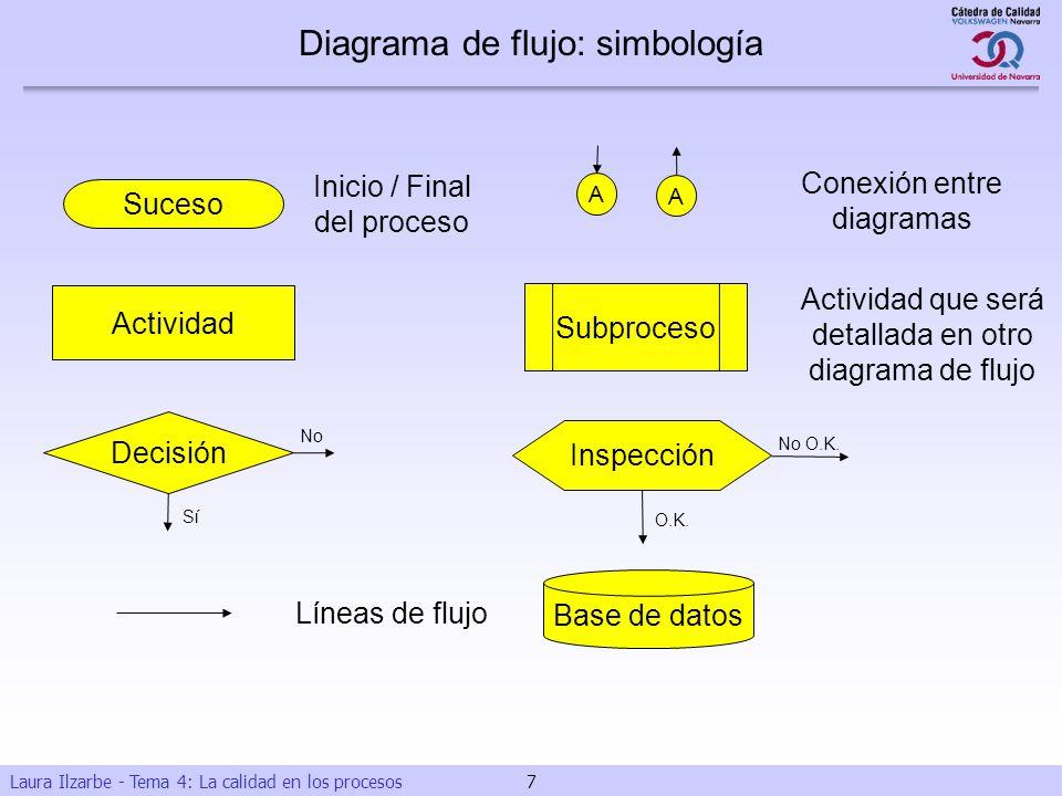 Diagrama de flujo: simbología