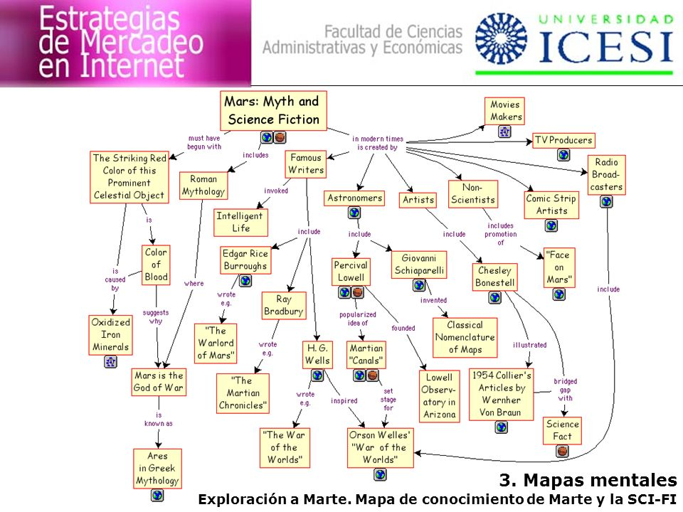 3. Mapas mentales Exploración a Marte. Mapa de conocimiento de Marte y la SCI-FI