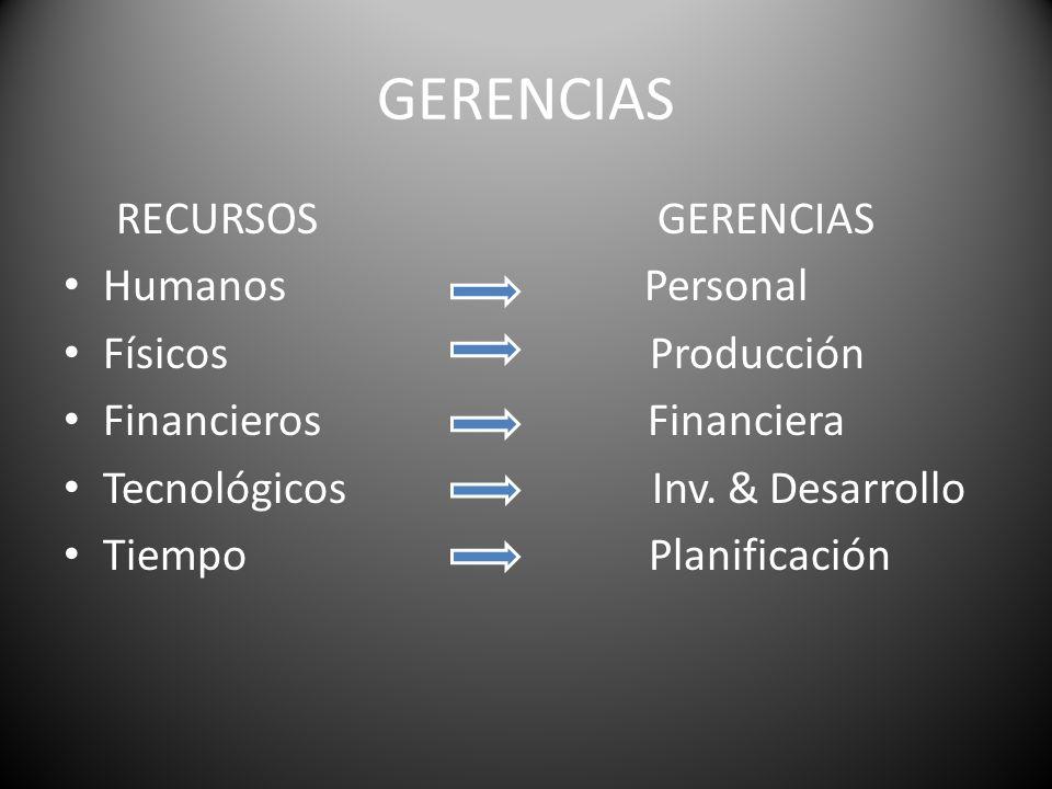 GERENCIAS RECURSOS GERENCIAS Humanos Personal Físicos Producción