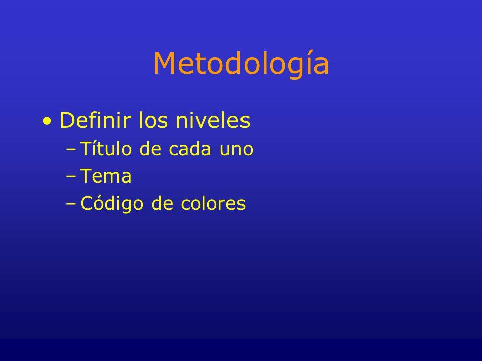 Metodología Definir los niveles Título de cada uno Tema