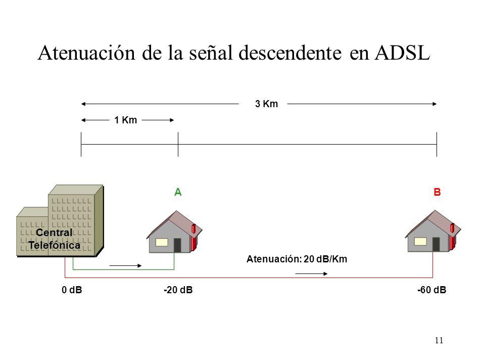 Atenuación de la señal descendente en ADSL