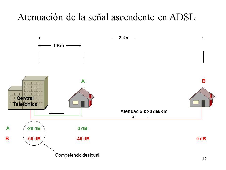 Atenuación de la señal ascendente en ADSL