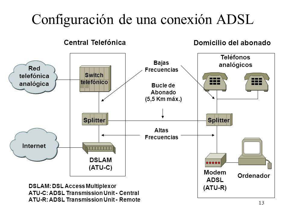 Configuración de una conexión ADSL