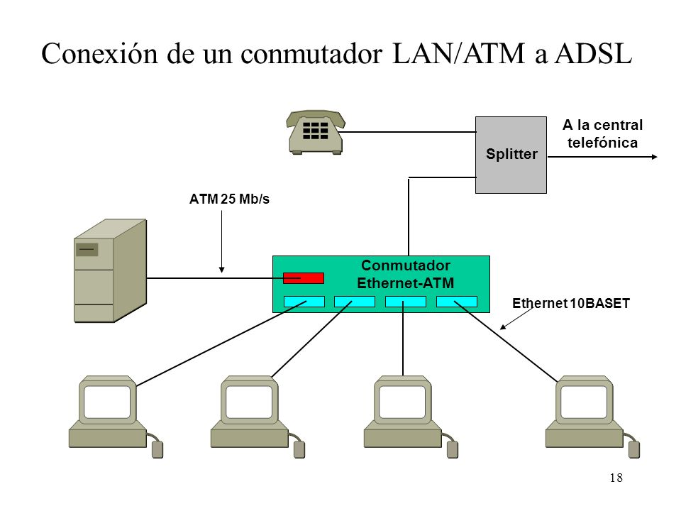 A la central telefónica Conmutador Ethernet-ATM