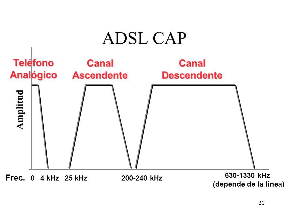 ADSL CAP Teléfono Analógico Canal Ascendente Canal Descendente