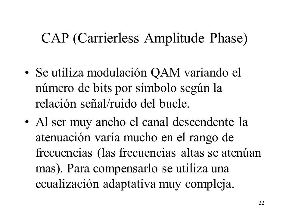 CAP (Carrierless Amplitude Phase)
