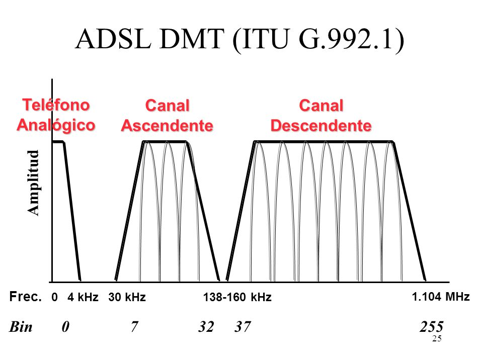 ADSL DMT (ITU G.992.1) Teléfono Analógico Canal Ascendente Canal