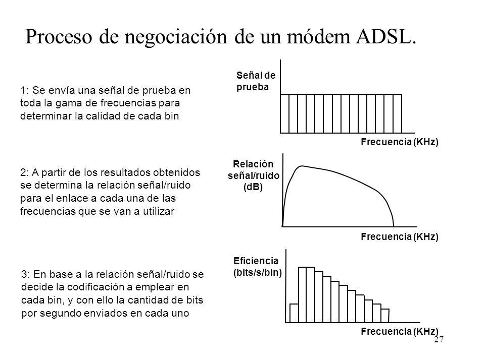 Proceso de negociación de un módem ADSL.