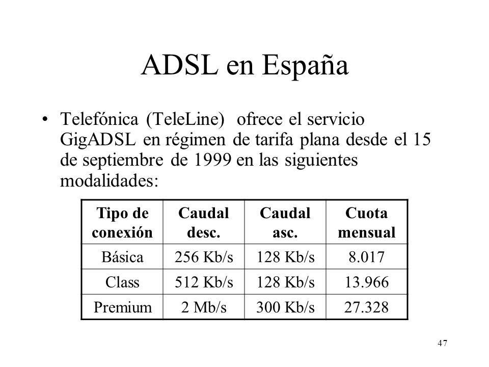 ADSL en España