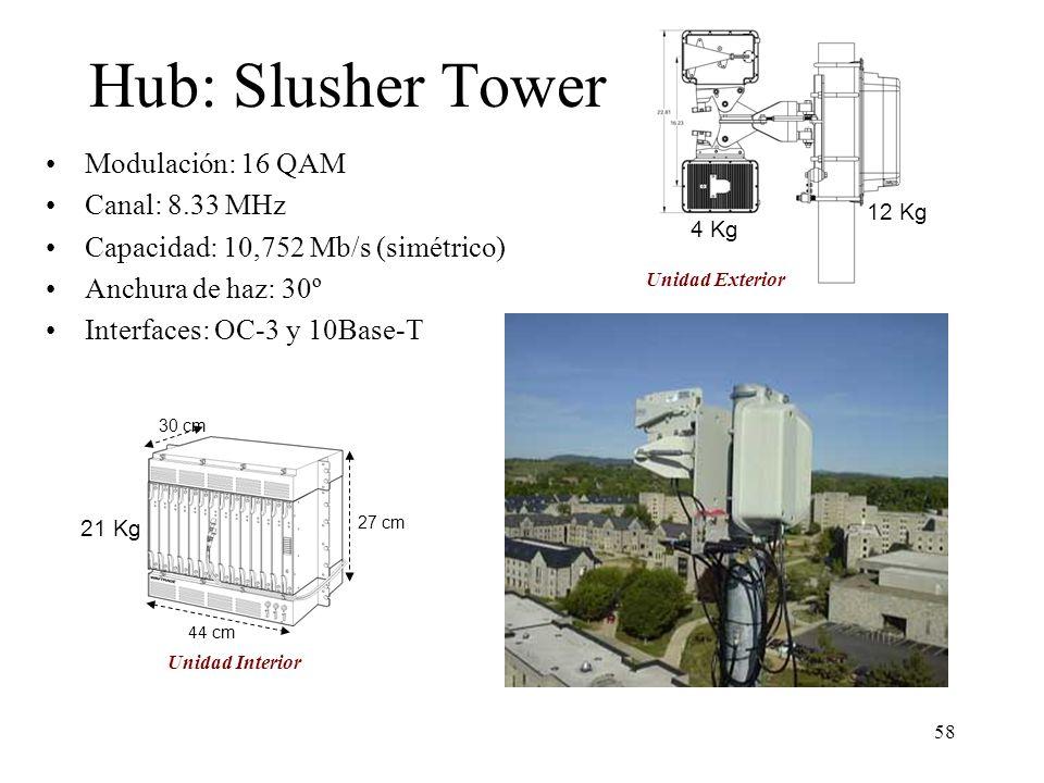 Hub: Slusher Tower Modulación: 16 QAM Canal: 8.33 MHz
