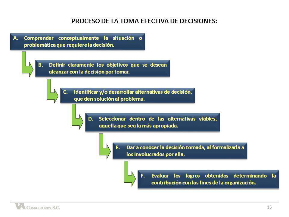 PROCESO DE LA TOMA EFECTIVA DE DECISIONES: