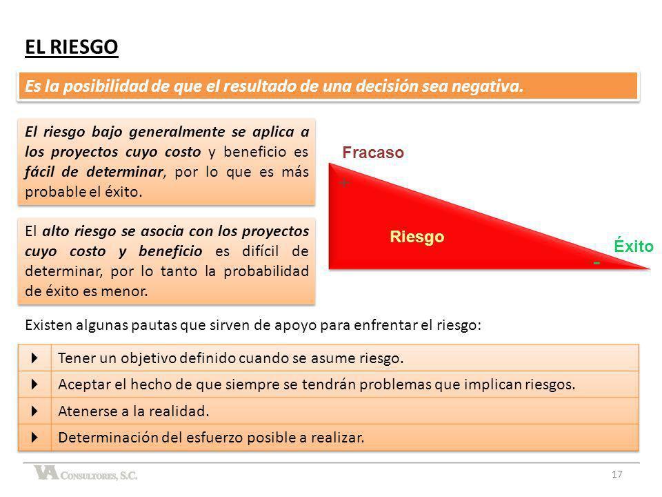 EL RIESGO Es la posibilidad de que el resultado de una decisión sea negativa.