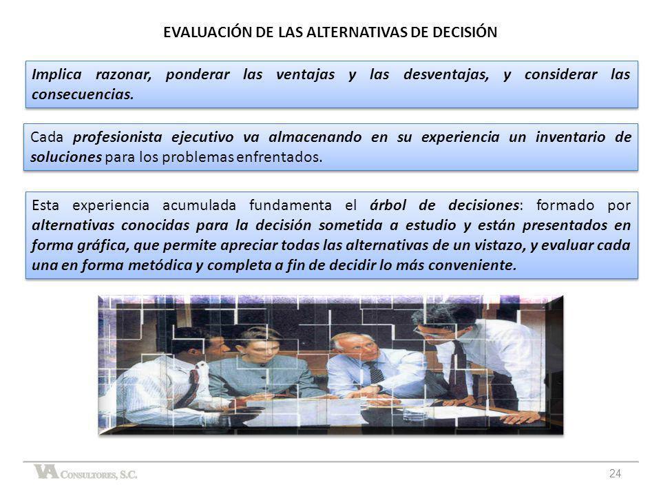 EVALUACIÓN DE LAS ALTERNATIVAS DE DECISIÓN