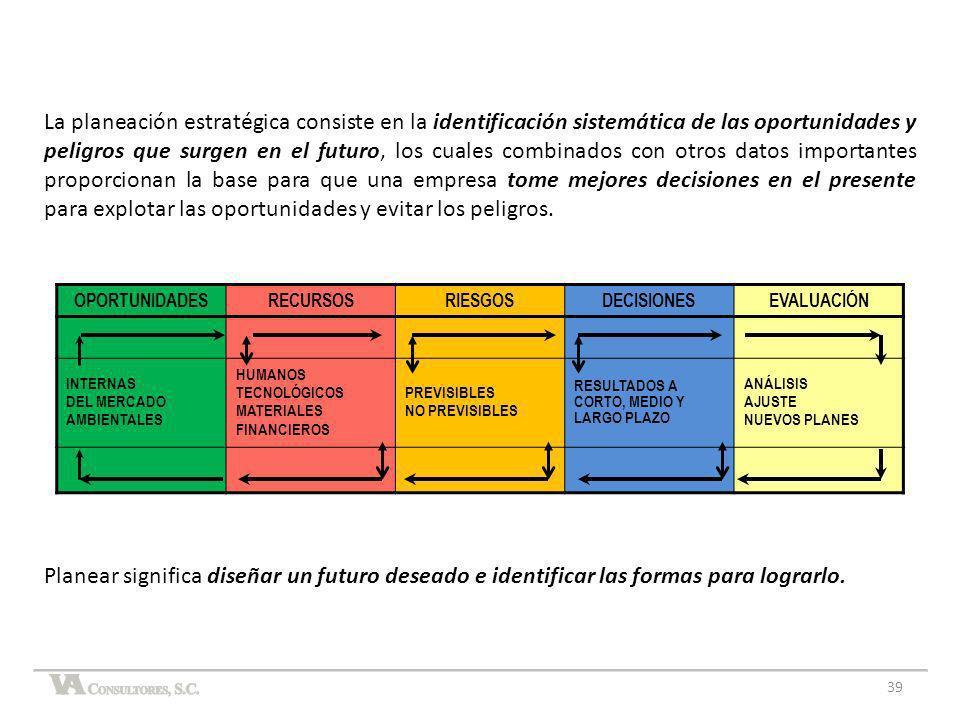 La planeación estratégica consiste en la identificación sistemática de las oportunidades y peligros que surgen en el futuro, los cuales combinados con otros datos importantes proporcionan la base para que una empresa tome mejores decisiones en el presente para explotar las oportunidades y evitar los peligros.