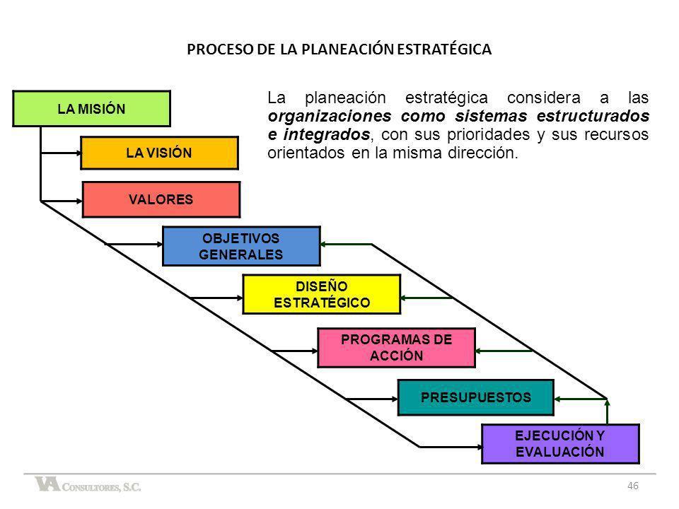 PROCESO DE LA PLANEACIÓN ESTRATÉGICA EJECUCIÓN Y EVALUACIÓN