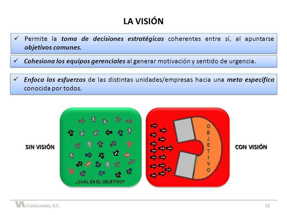 LA VISIÓN Permite la toma de decisiones estratégicas coherentes entre sí, al apuntarse objetivos comunes.