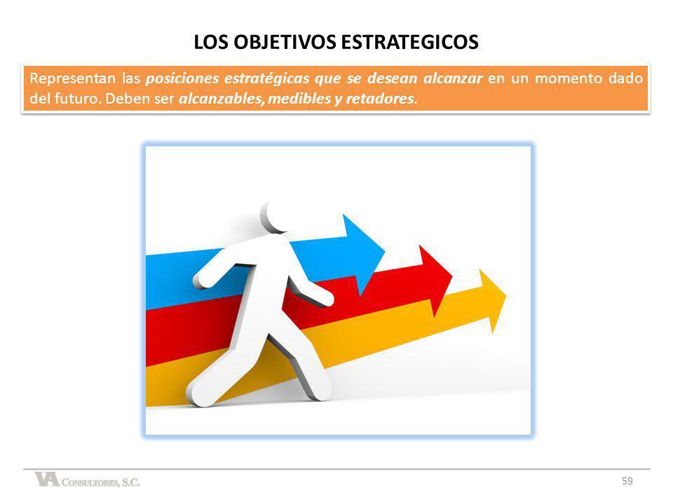 LOS OBJETIVOS ESTRATEGICOS