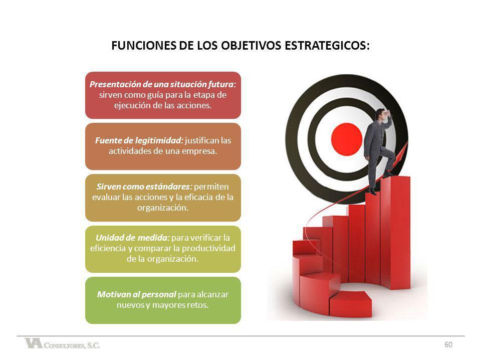FUNCIONES DE LOS OBJETIVOS ESTRATEGICOS: