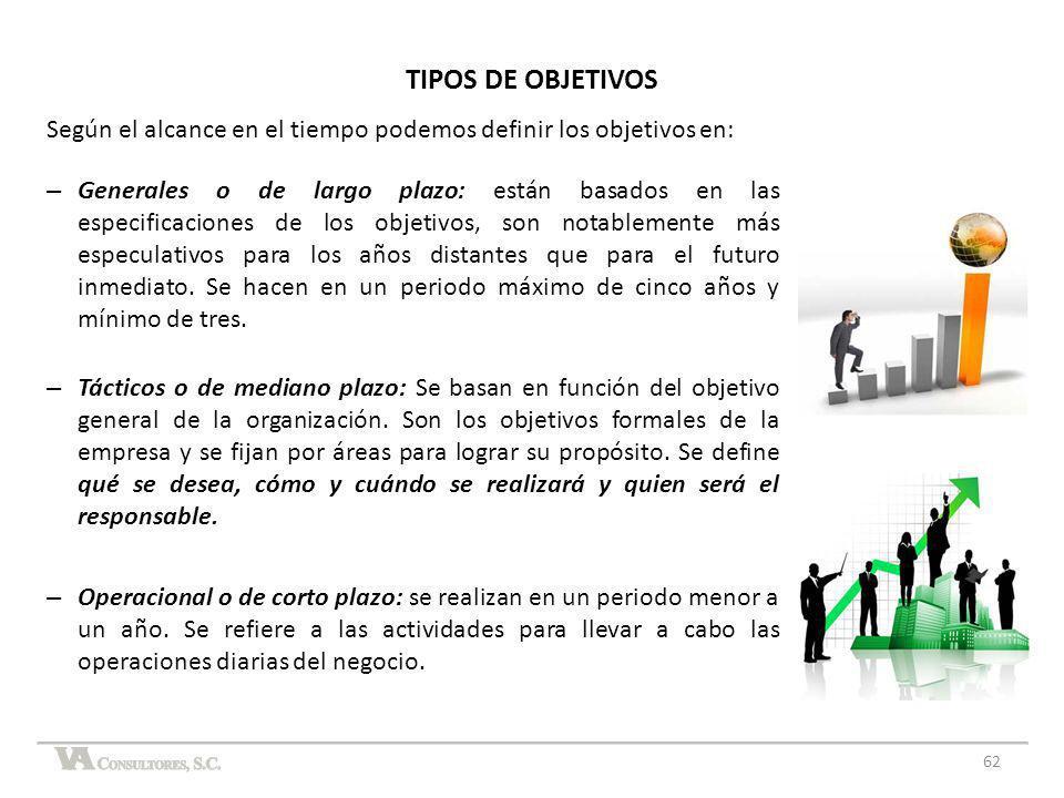 TIPOS DE OBJETIVOS Según el alcance en el tiempo podemos definir los objetivos en: