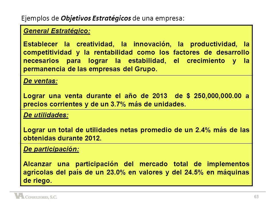 Ejemplos de Objetivos Estratégicos de una empresa:
