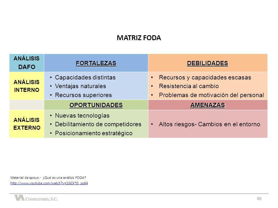 MATRIZ FODA DAFO FORTALEZAS DEBILIDADES Capacidades distintas