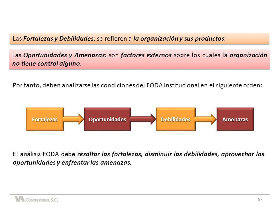 Las Fortalezas y Debilidades: se refieren a la organización y sus productos.