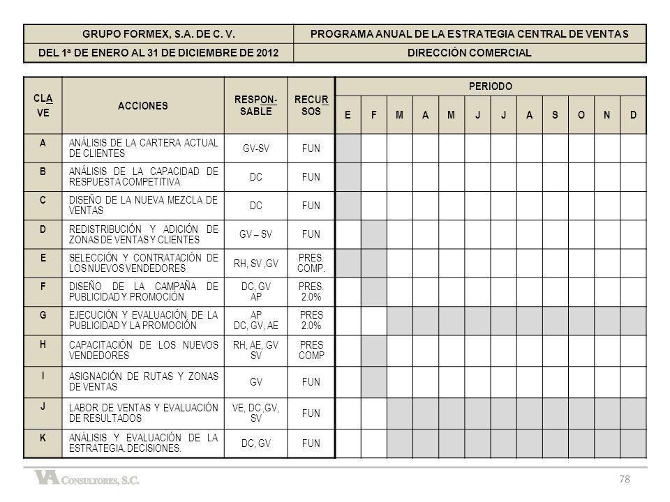 CLA VE ACCIONES RESPON-SABLE RECURSOS PERIODO E F M A J S O N D