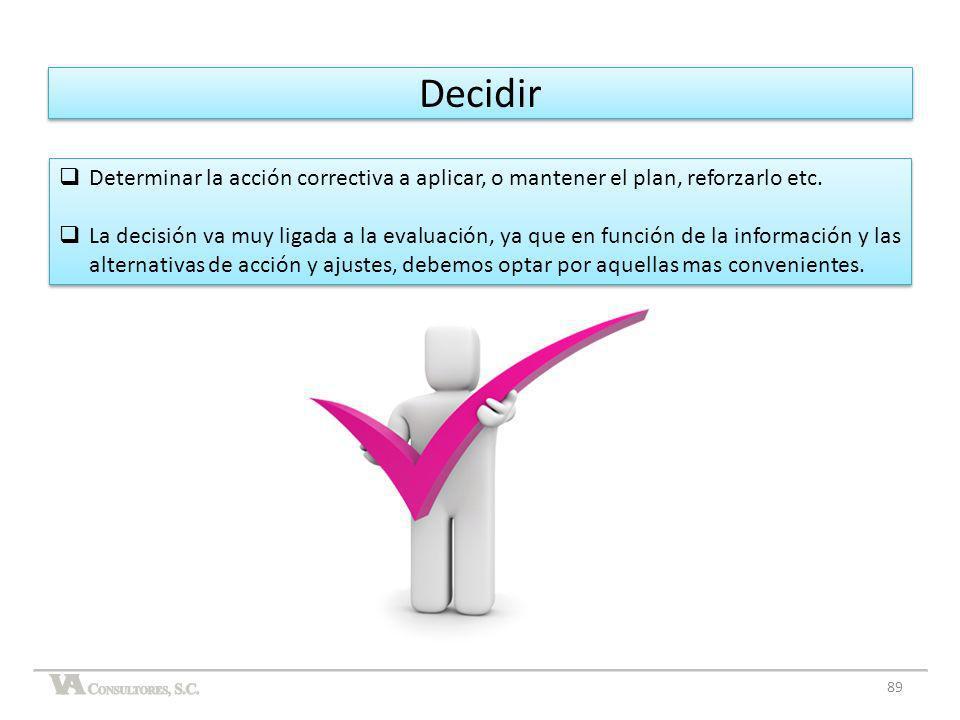 DecidirDeterminar la acción correctiva a aplicar, o mantener el plan, reforzarlo etc.