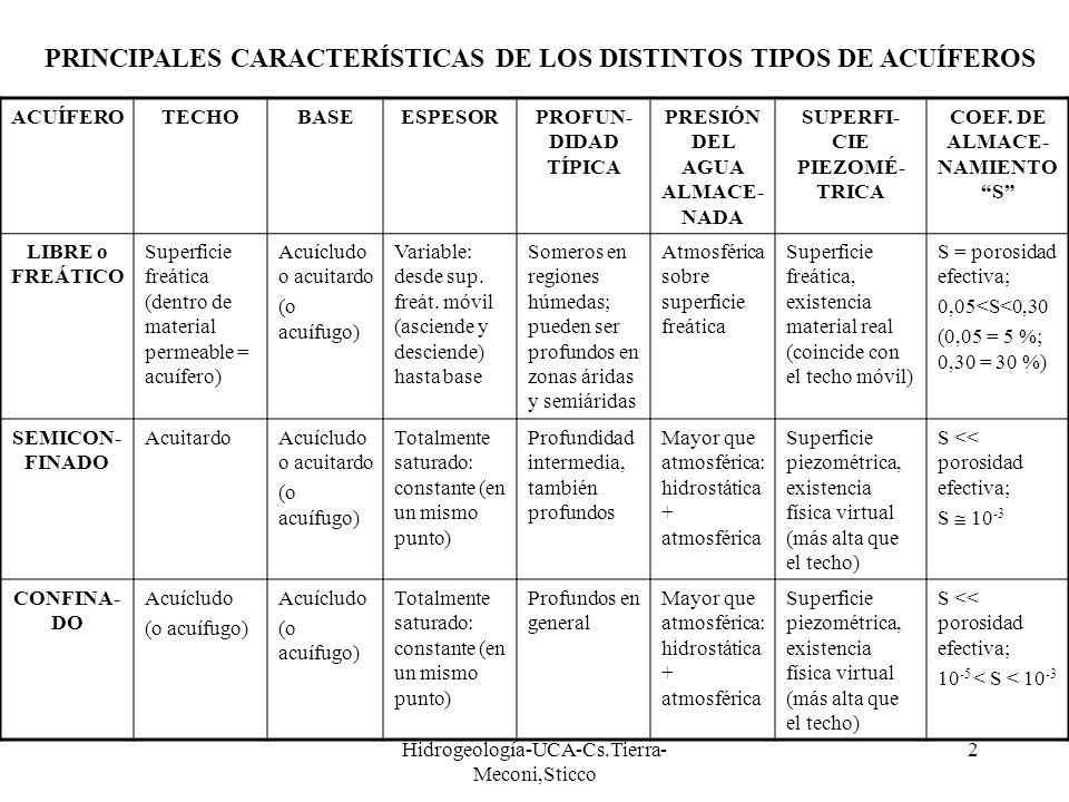 PRINCIPALES CARACTERÍSTICAS DE LOS DISTINTOS TIPOS DE ACUÍFEROS