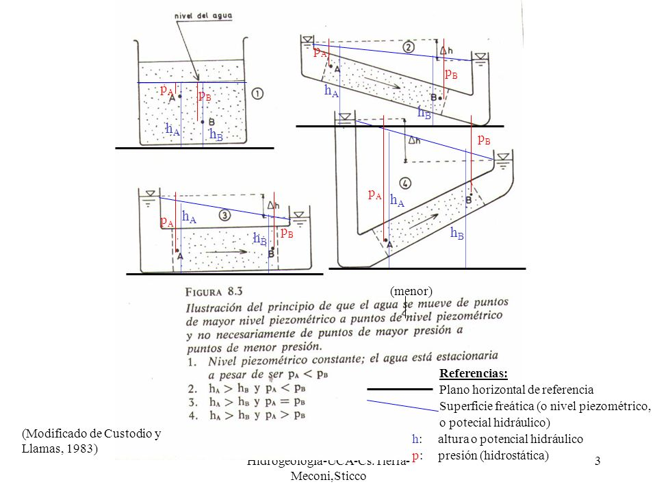 Hidrogeología-UCA-Cs.Tierra-Meconi,Sticco