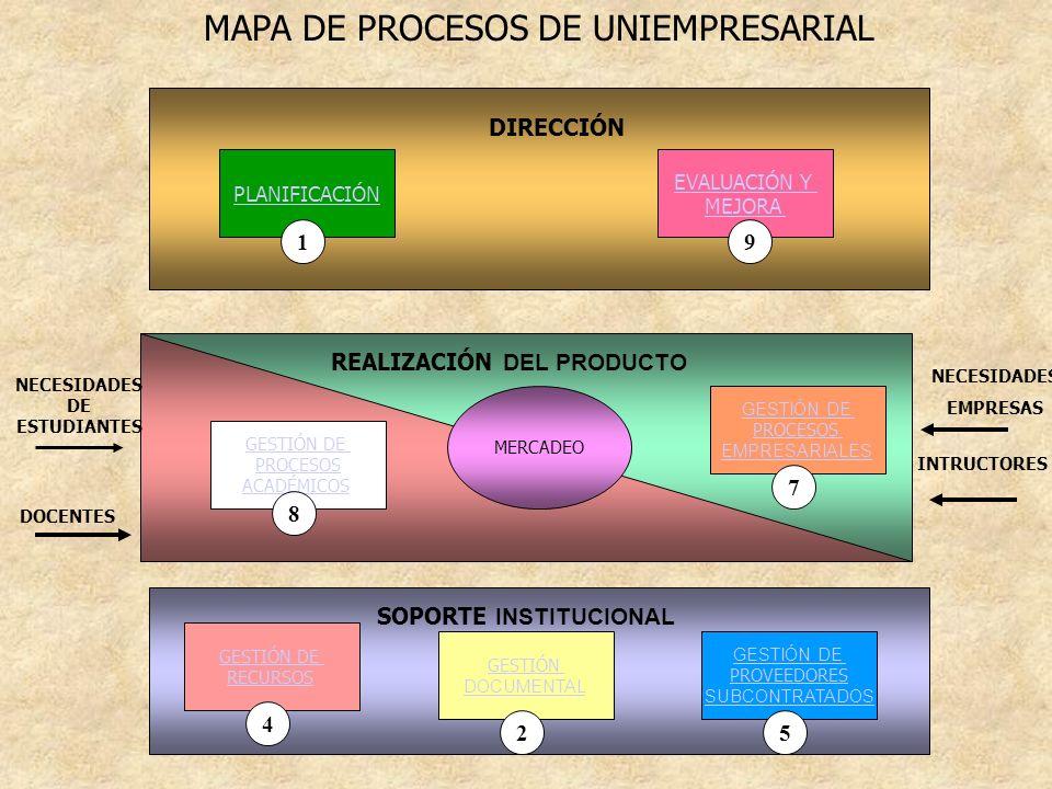 REALIZACIÓN DEL PRODUCTO SOPORTE INSTITUCIONAL