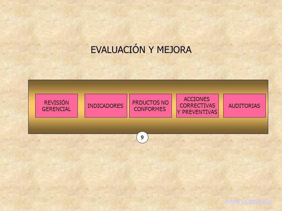 EVALUACIÓN Y MEJORA 9 REVISIÓN GERENCIAL INDICADORES PRDUCTOS NO