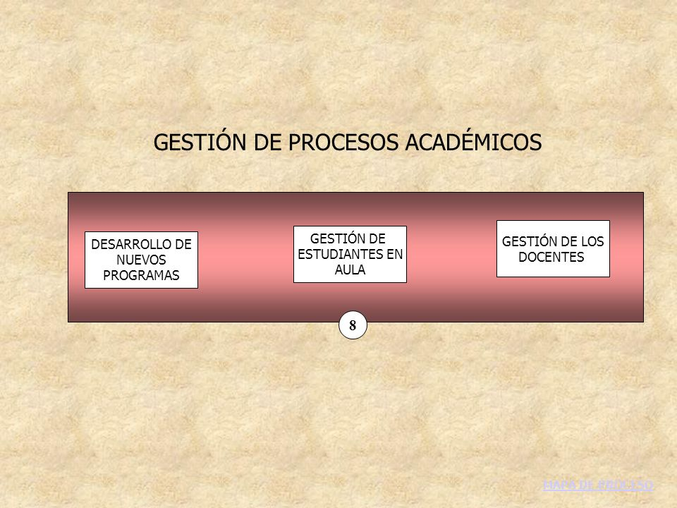 GESTIÓN DE PROCESOS ACADÉMICOS