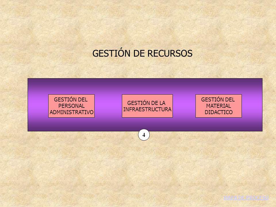 GESTIÓN DE RECURSOS 4 GESTIÓN DEL PERSONAL ADMINISTRATIVO