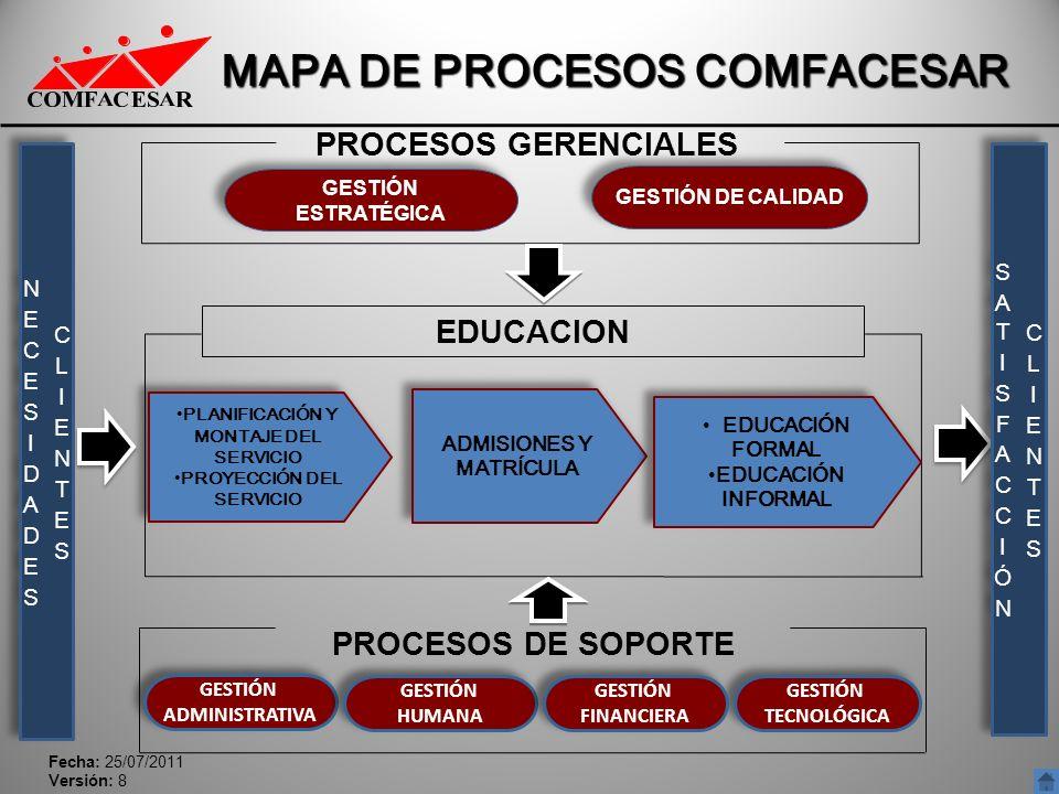 MAPA DE PROCESOS COMFACESAR