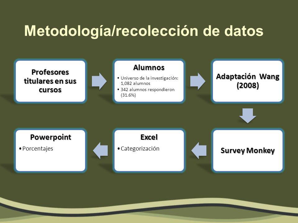 Metodología/recolección de datos