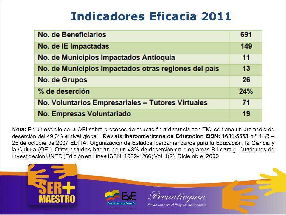 Indicadores Eficacia 2011