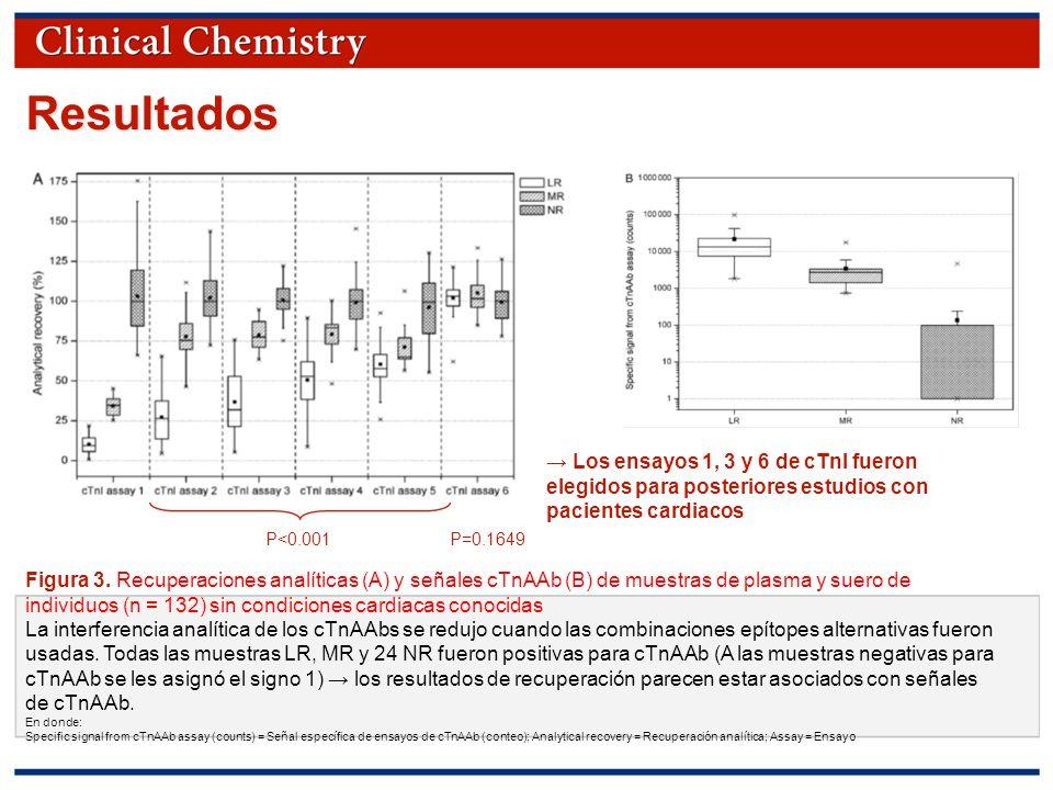 Resultados → Los ensayos 1, 3 y 6 de cTnI fueron elegidos para posteriores estudios con pacientes cardiacos.