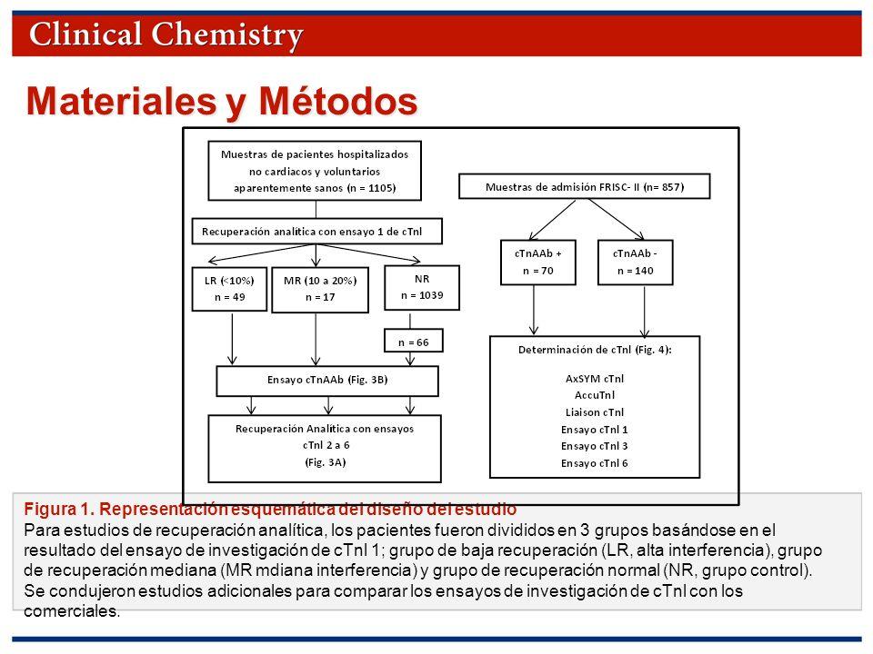 Materiales y Métodos Figura 1. Representación esquemática del diseño del estudio.