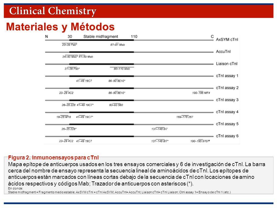 Materiales y Métodos Figura 2. Inmunoensayos para cTnI