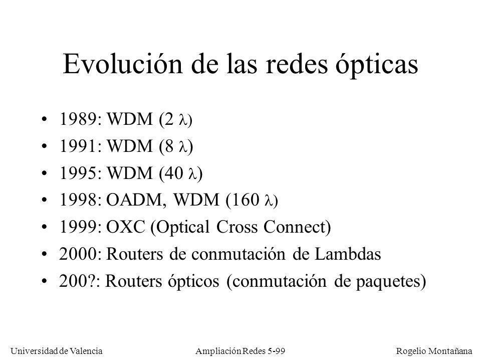 Evolución de las redes ópticas