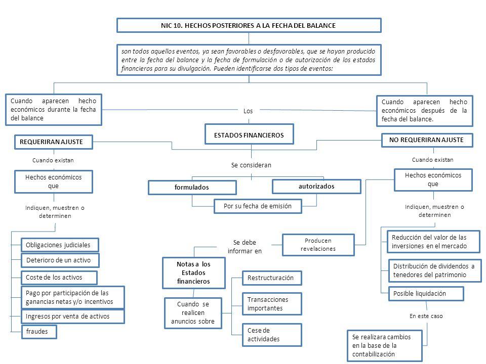 NIC 10. HECHOS POSTERIORES A LA FECHA DEL BALANCE