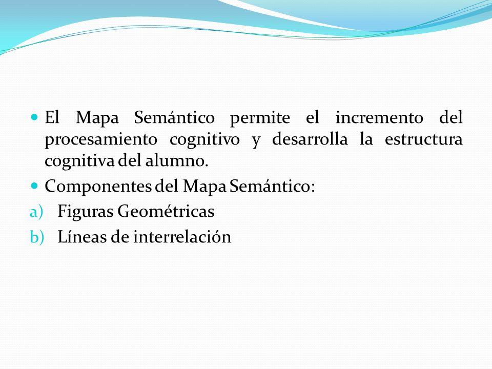 El Mapa Semántico permite el incremento del procesamiento cognitivo y desarrolla la estructura cognitiva del alumno.