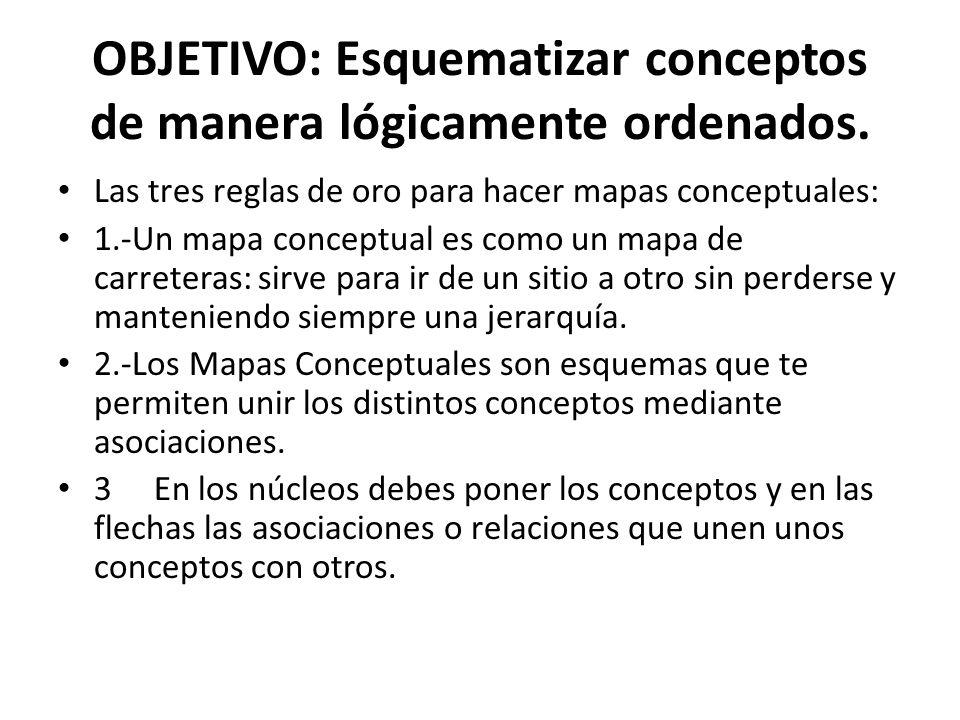 OBJETIVO: Esquematizar conceptos de manera lógicamente ordenados.