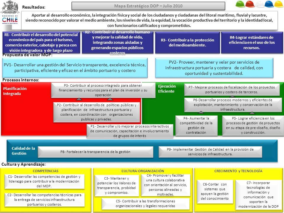 Mapa Estratégico DOP – Julio 2010