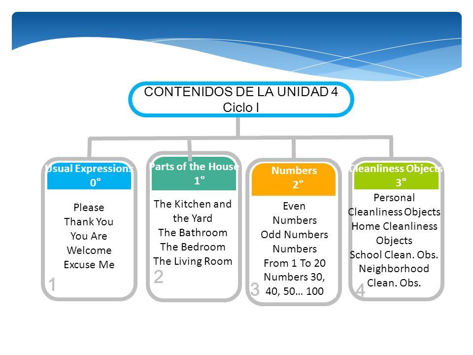 2 1 3 4 CONTENIDOS DE LA UNIDAD 4 Ciclo I The Kitchen and the Yard