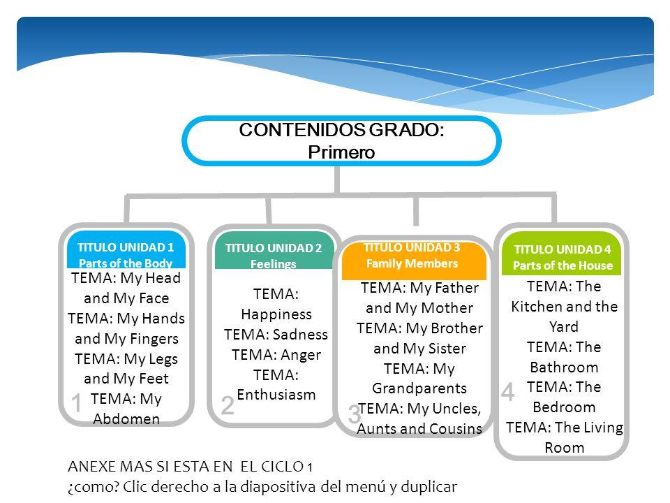4 1 2 3 CONTENIDOS GRADO: Primero TEMA: My Head and My Face
