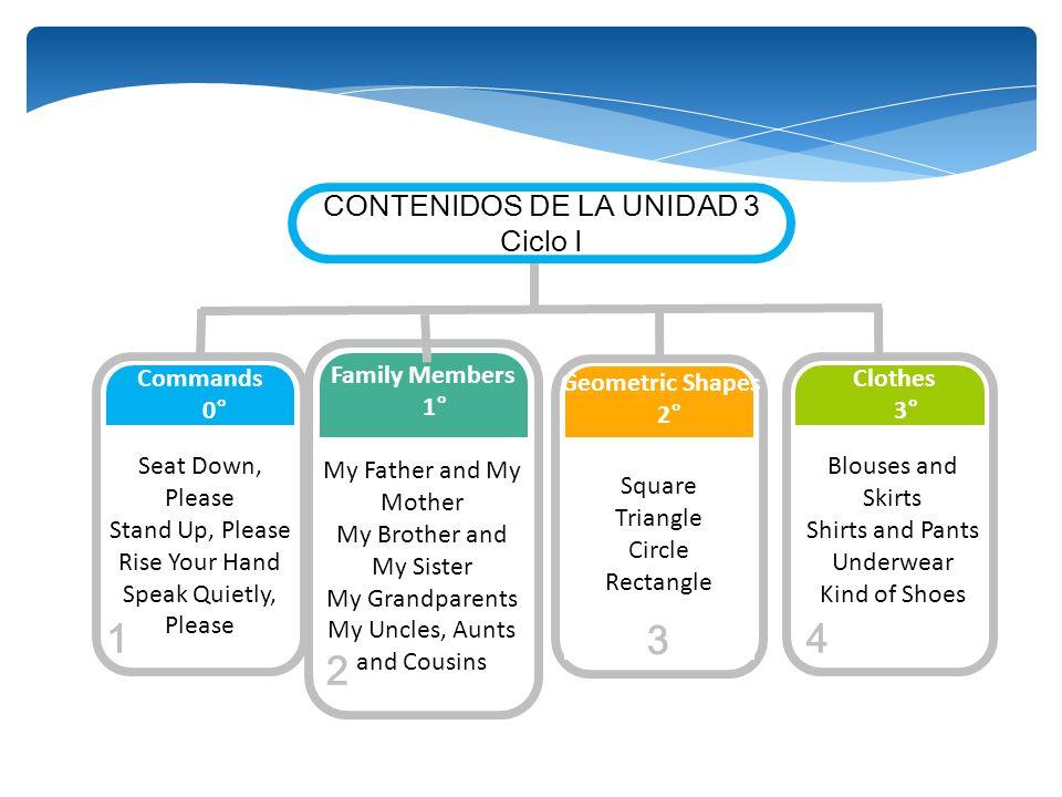 2 1 3 4 CONTENIDOS DE LA UNIDAD 3 Ciclo I My Father and My Mother