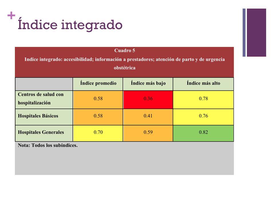 Índice integrado